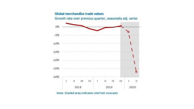 Global merchandise trade values according to UNCTAD data.